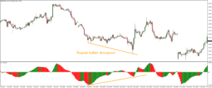 How to trade Divergences of Forex Indicators